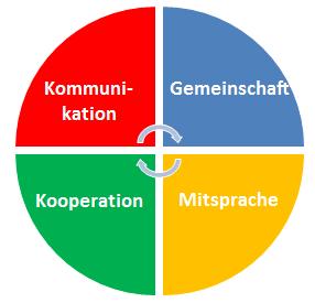 KESCH-Konzept
